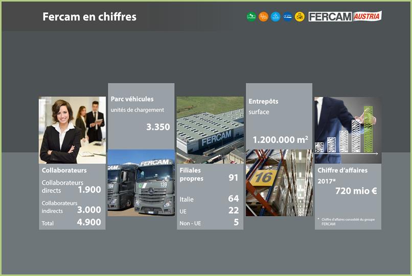 Le transport - FERCAM en Chiffres
