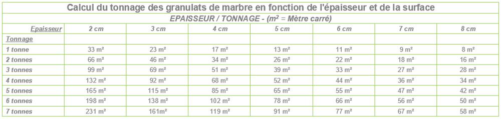 Tableau / Tonnage / Surface