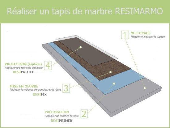 Le primaire d'accrochage - Tapis de marbre RESIMARMO